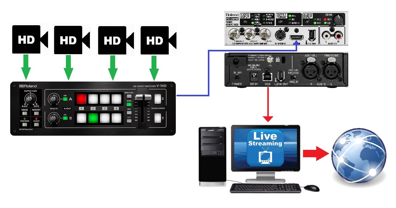 V 1hd How To Stream Roland Corporation