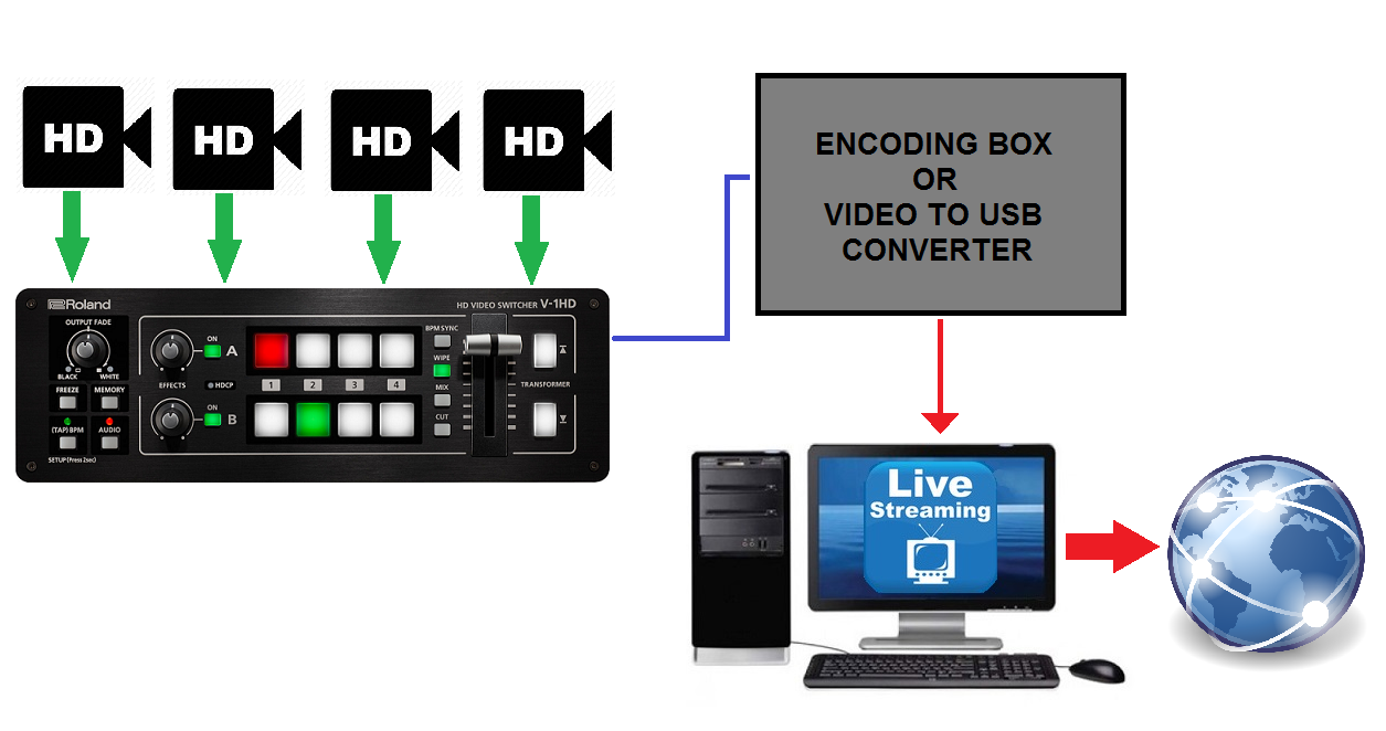 V-1HD: How to Stream – Roland Corporation